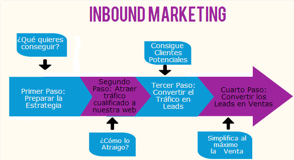 Qué es el Inbound Marketing. La definición del marketing de atracción - que es el inbound marketing