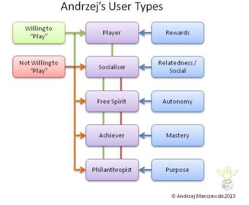 Los tipos de jugadores en Gamification: teorías Bartle, Amy Jo Kim y Marczewski - Gamification Andrzej