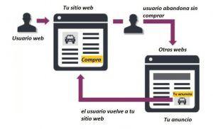 Qué es el remarketing y como aplicarlo a tus campañas - remarketing 300x182