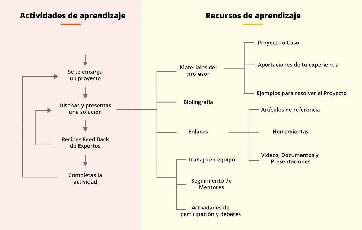 Cómo es la metodología de IEBS: Aprendizaje 3.0 - infografia 01 2