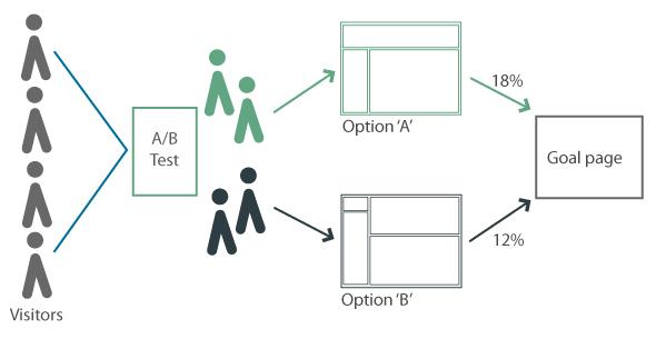 Qué es un Test A/B y cómo hacerlo - AB Testing