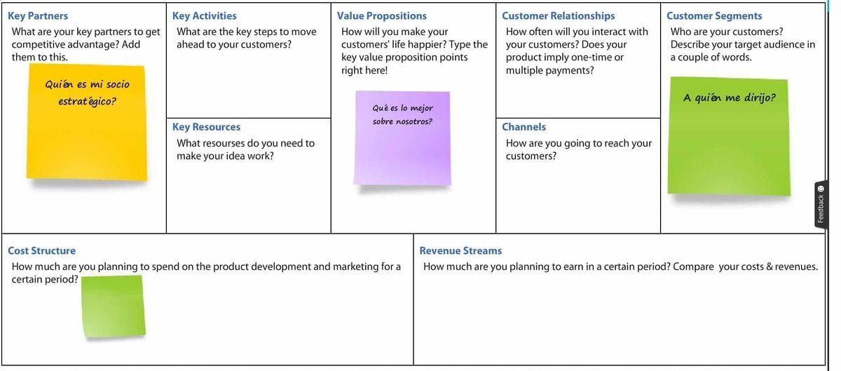 Qué es el Modelo Canvas y cómo aplicarlo a tu negocio - modelo canva min
