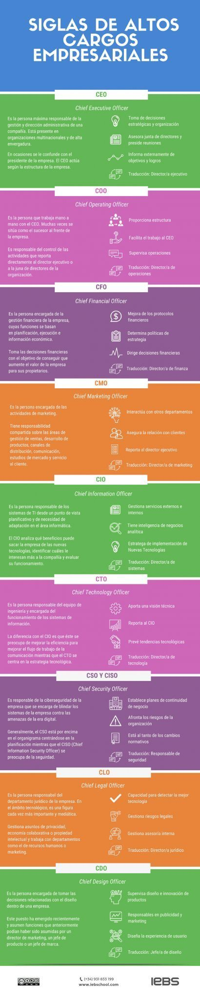 CFO, CIO, COO y otras siglas de altos cargos + [Infografía] - infografia siglas puestos directivos min