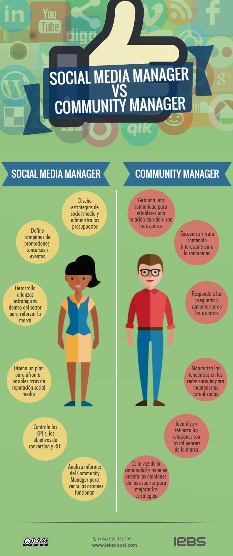 Social Media Manager vs Community Manager - Social Media Manager VS Community Manager1