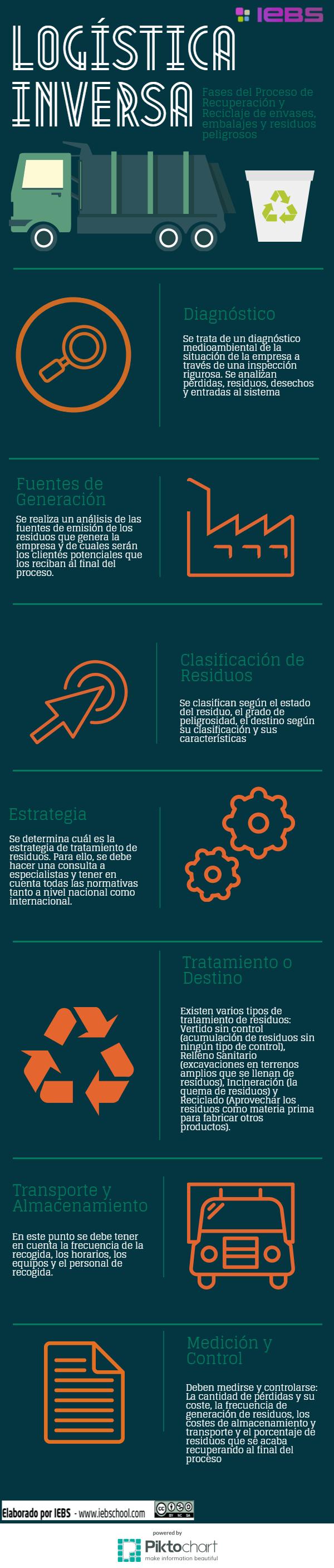 Sobre la Logística Inversa y sus fases [infografía] - Logística Inversa 1