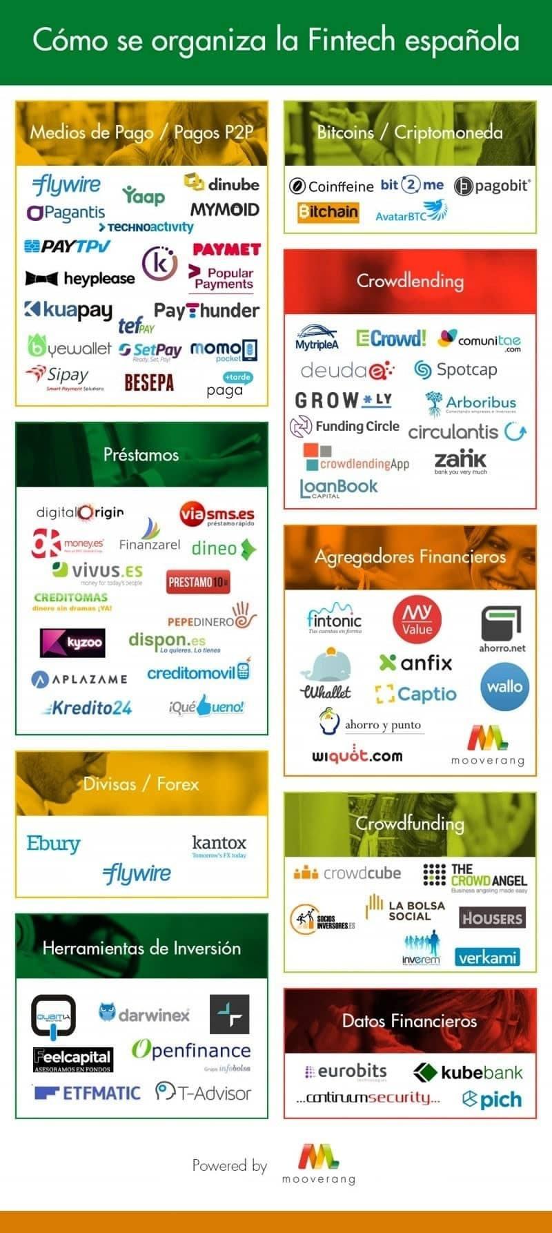 Qué es el Fintech, definición, sectores y ejemplos de startups - mapa fintech min