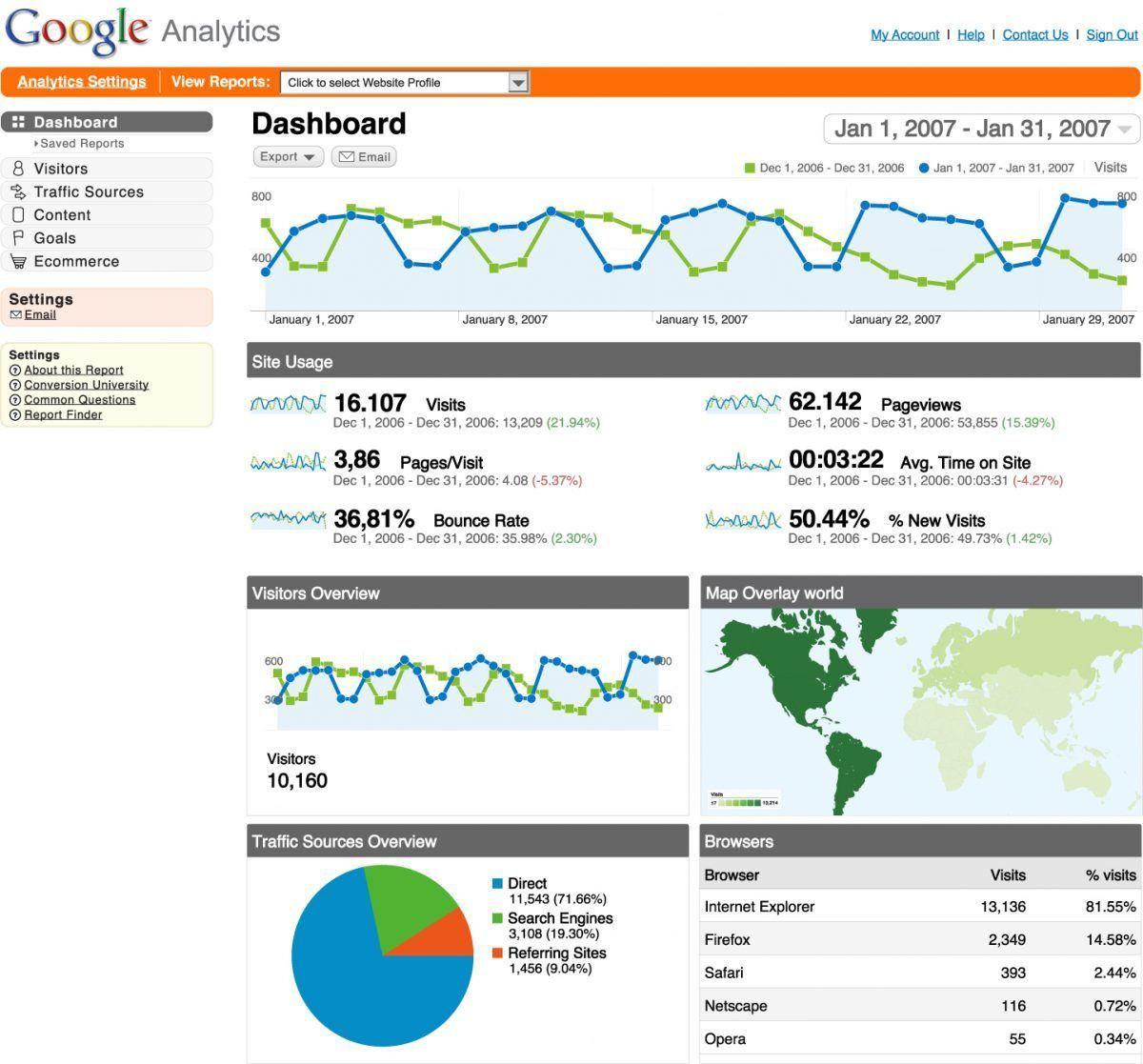 Las 7 mejores Herramientas de Marketing Gratuitas - Google Analytics