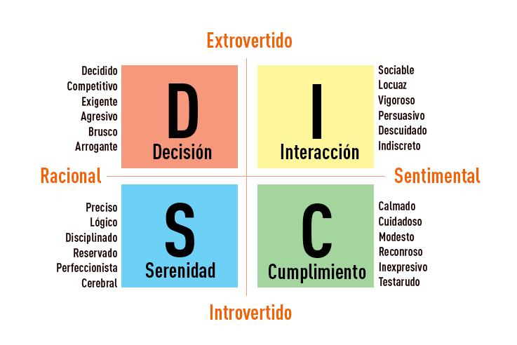 Qué es la metodología DISC y cómo aplicarla en ventas y RRHH - disch grafico min
