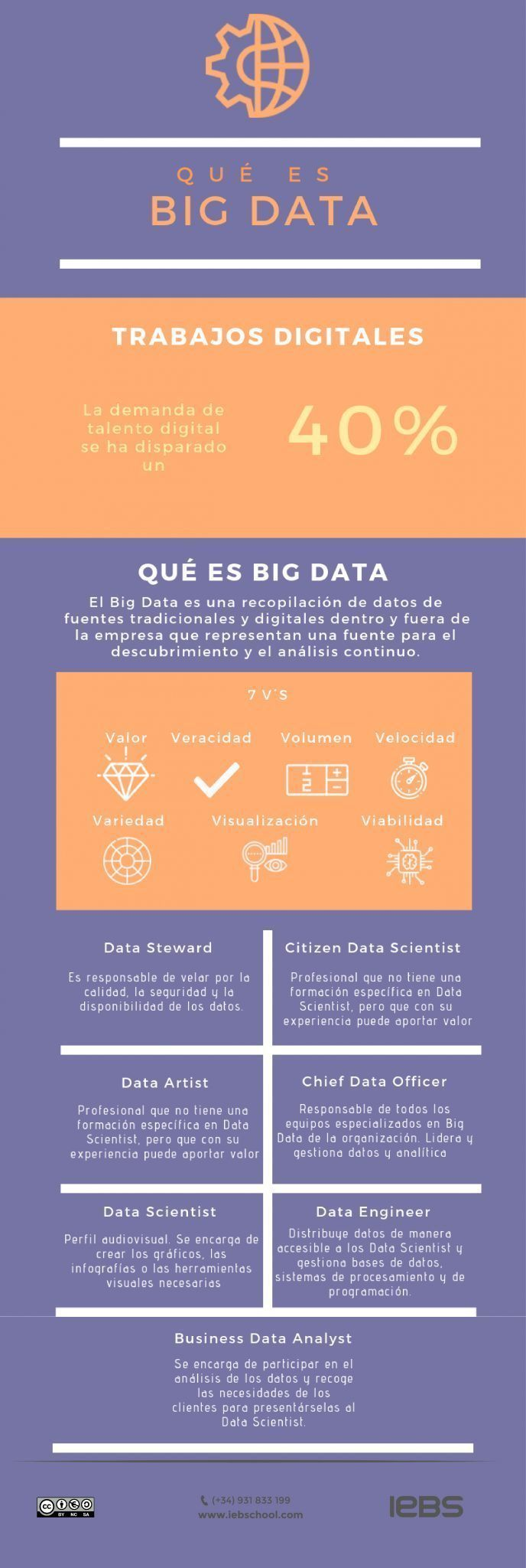 El valor del Big Data en la era digital: qué es, origen y caso de éxito - R079 que es big data