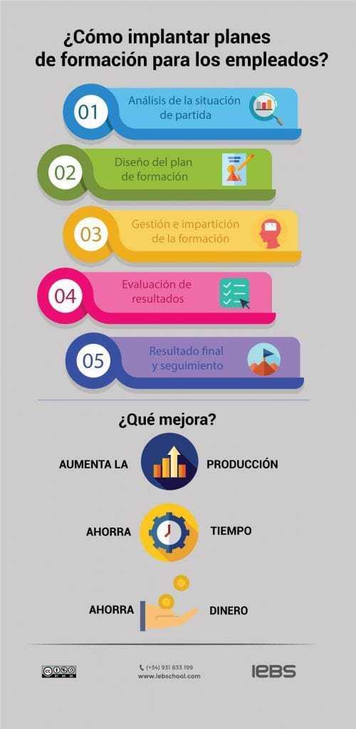 Cómo elaborar un plan de formación para empleados - Planes de formación infografía min