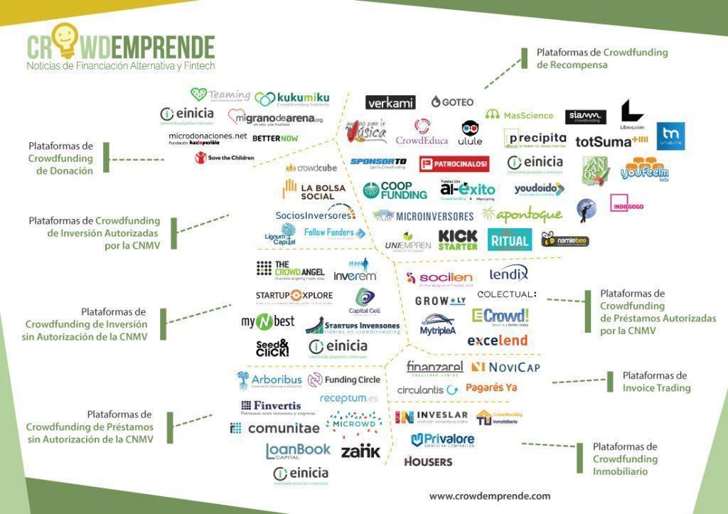 Las 75 mejores webs de Crowdfunding en España - plataformas crowdfunding en España min