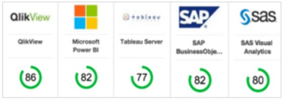Las principales ventajas y herramientas del Business Intelligence - comparativa