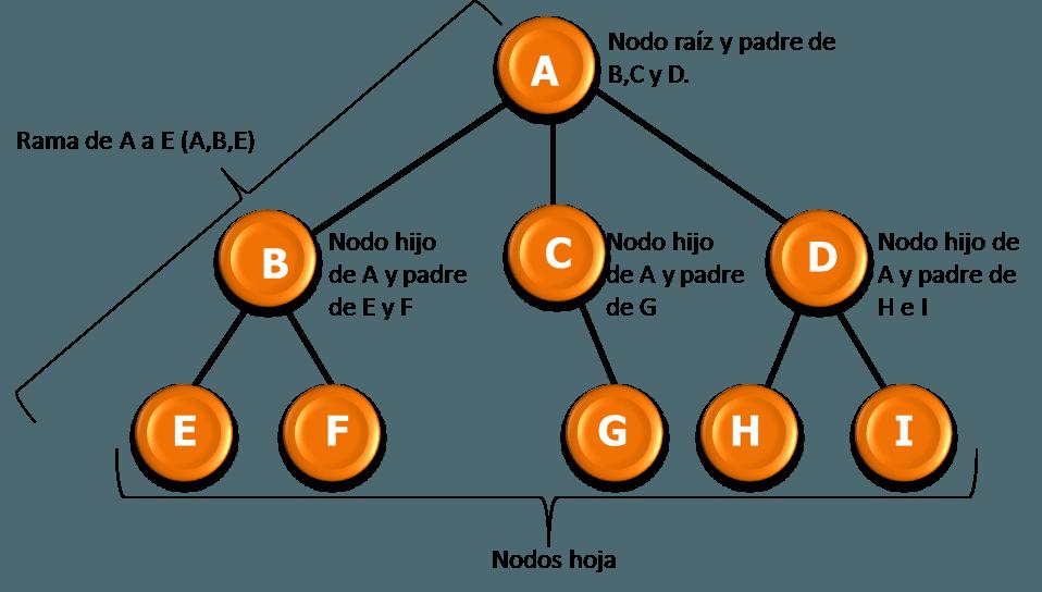 Churn Analysis, cómo evitar que te abandonen tus clientes - Churn Analysis
