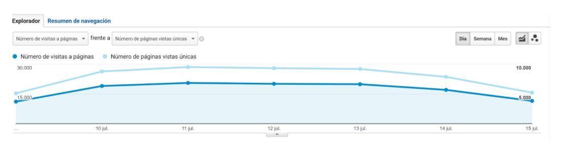 ¿Cómo dar de alta en Google Analytics una web? - Comparación métricas Analytics