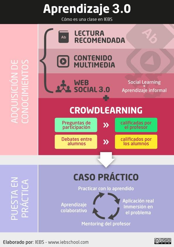 Cómo es la metodología de IEBS: Aprendizaje 3.0 - Infografía Clases y Metodología IEBS