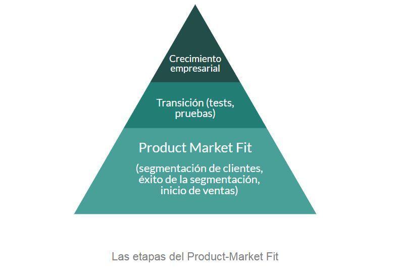 Qué significa Product Market Fit y cómo lo aprovecha el product manager - product market