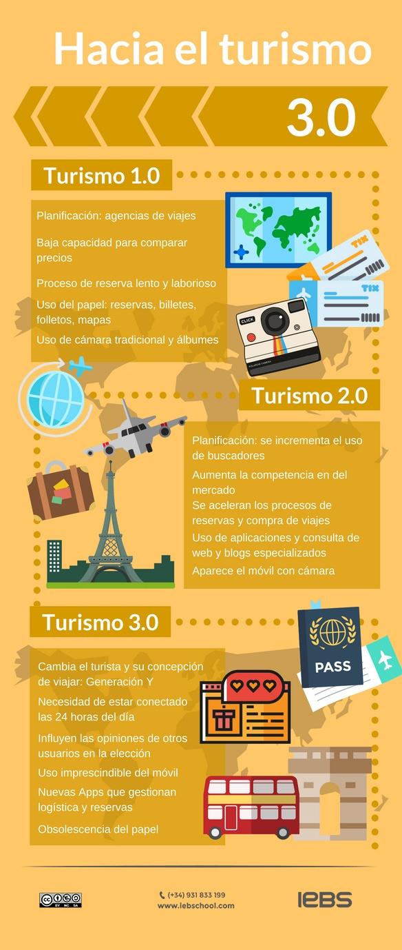 Turismo 3.0: definición y salidas profesionales - turismo3.0