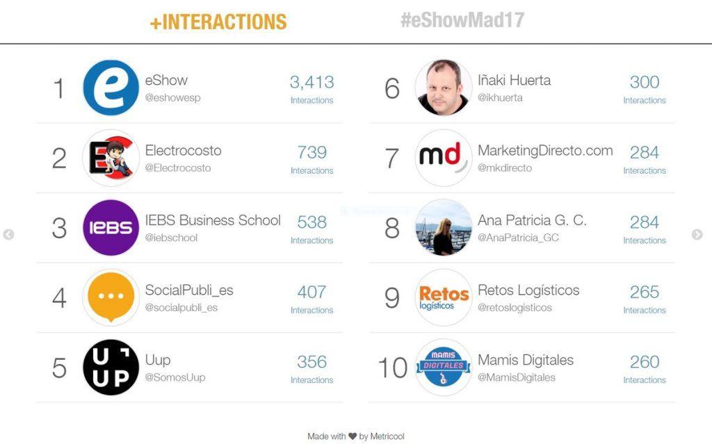IEBS, líder en Twitter durante el eShow Madrid 2017 - iebs en eshow twitter 1024x639