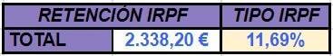 Qué es el IRPF y cómo afecta a trabajadores y autónomos - retención IRPF min