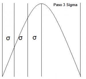 Qué es Six Sigma: la metodología para mejorar los procesos de una empresa - 3 sigma 300x276