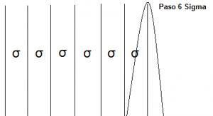Qué es Six Sigma: la metodología para mejorar los procesos de una empresa - 6 sigma 300x163