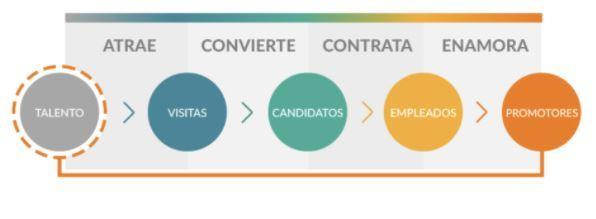 Inbound Recruiting: la metodología que enamorará a tus candidatos - Captura