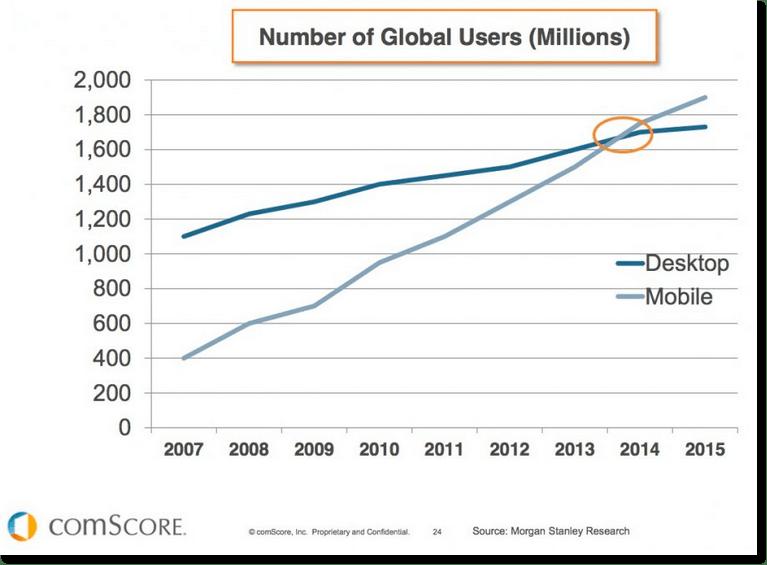 Cómo instalar, configurar e implementar AMP en Wordpress - Mobile stats vs desktop users global