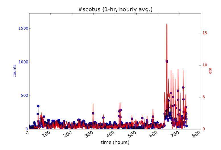 Algoritmo de los Trending Topics: ¿Cómo ser tendencia en Twitter? - detectar tendencias en Twitter