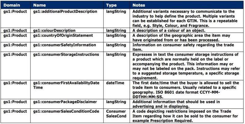 ¿Qué es GS1 SmartSearch y cómo implementarlo en un comercio electrónico? - Cómo implementar GS1 SmartSearch