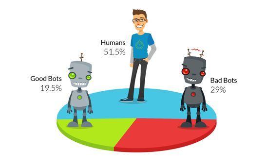 Cómo filtrar bots y spiders a través de google analytics - Qué son los bots y los spiders