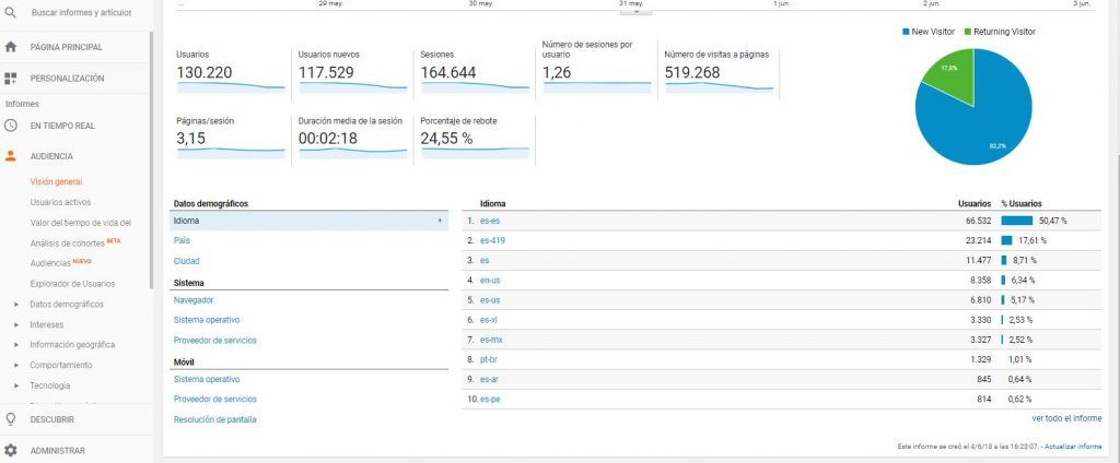 Guía de Google Analytics: funciones clave de Analítica Web - audiencia google analytics 1024x424