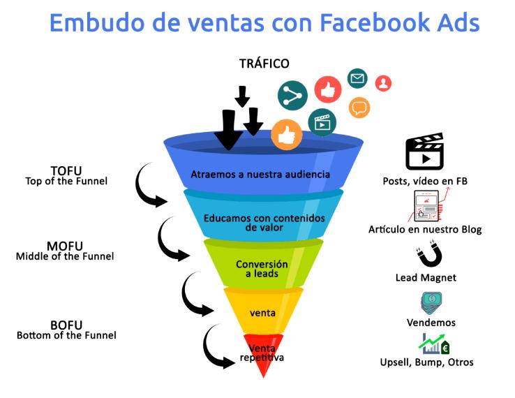 Cómo crear una campaña de Facebook eficaz desde cero - embudo fb ads