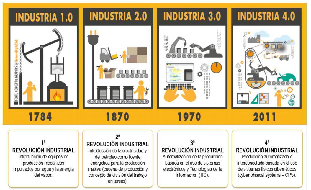 Industria 4.0: la cuarta revolución industrial que ya estás viviendo - industria 4.0