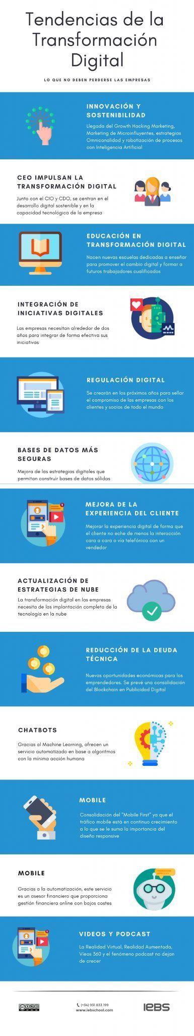 Tendencias Digitales para las empresas de hoy - infografia tendencias transformacion digital 01