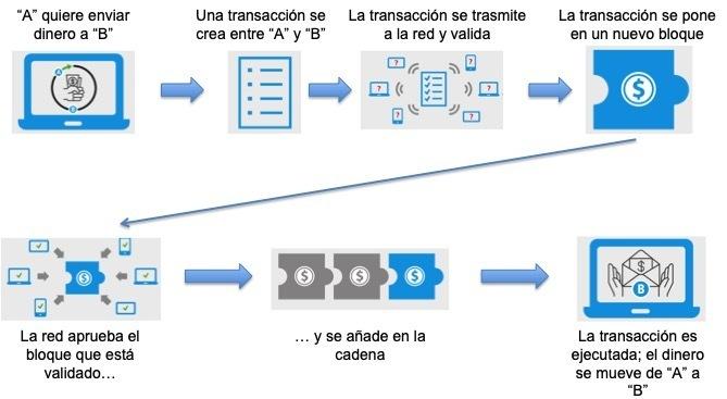 Blockchain en el sector de la logística: trazabilidad y transparencia - 01 Cadena de bloques