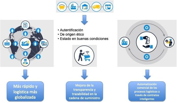 Blockchain en el sector de la logística: trazabilidad y transparencia - 02 Comercio internacional