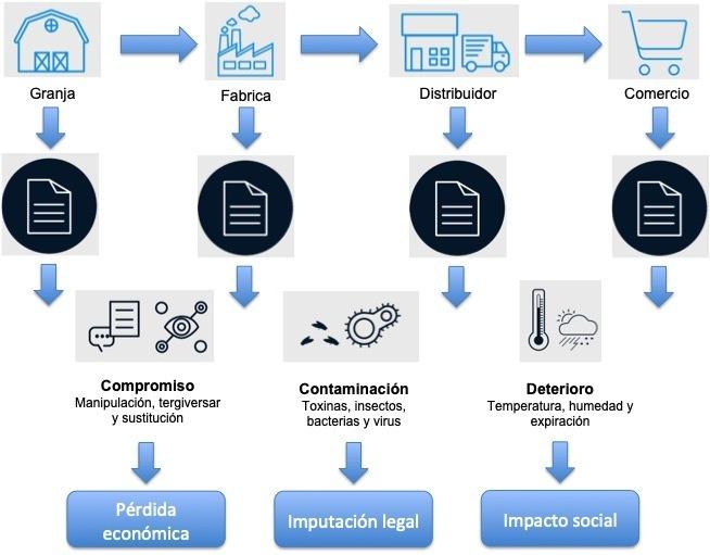 Blockchain en el sector de la logística: trazabilidad y transparencia - 03 Transporte