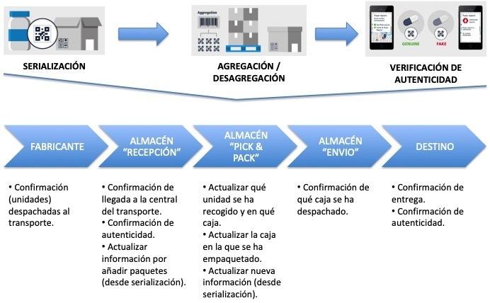Blockchain en el sector de la logística: trazabilidad y transparencia - 04 Trazabilidad
