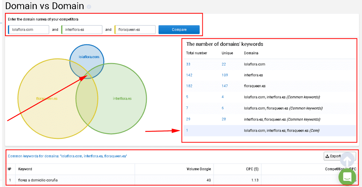 Cómo analizar la estrategia PPC de la competencia - 9 Resultados de la comparacion de dominios con serpstat