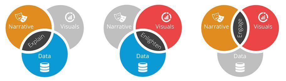Data Storytelling, qué es y cómo puede mejorar tu estrategia de contenidos - datastorytelling