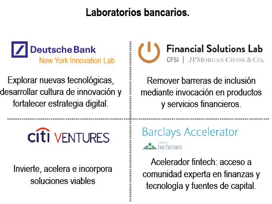 Lo último en Blockchain y Fintech: un matrimonio perfecto - 07 Laboratorios bancarios