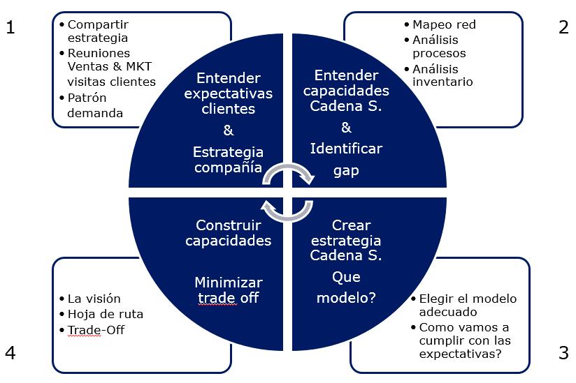 La Cadena de Gestión de Suministro (SCM): qué es y cuáles son las ventajas que ofrece - kjkjkj