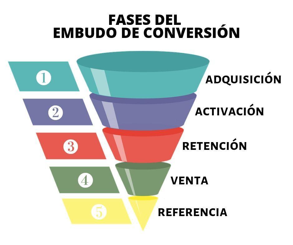 Por qué debes saber qué es el funnel de ventas o embudo de conversión - Add a heading