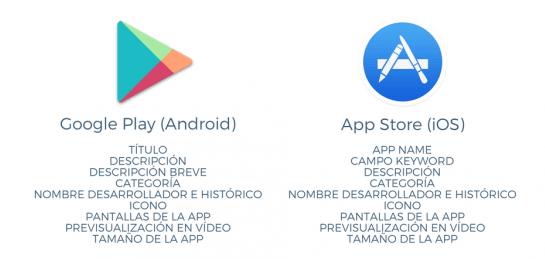 ASO: 15 pasos imprescindibles para posicionar una App Móvil en 2020 - asp pasos markets apps min