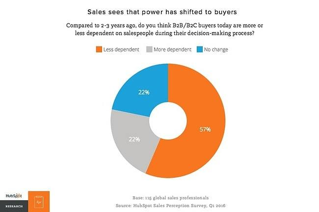 5 estrategias para conseguir más clientes con las ventas inbound - buyer dependency min