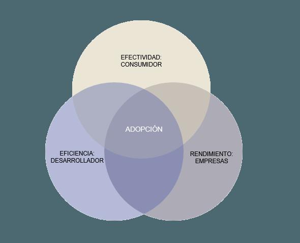 ¿Son los hypes tecnológicos beneficiosos para las empresas? - image1 min