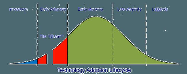¿Son los hypes tecnológicos beneficiosos para las empresas? - image2 min