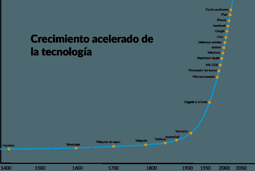 ¿Son los hypes tecnológicos beneficiosos para las empresas? - image3 min 1