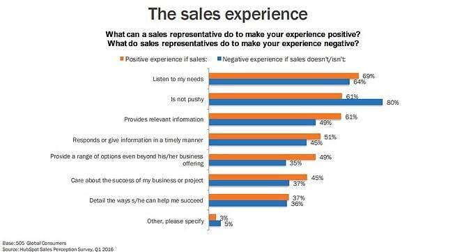 5 estrategias para conseguir más clientes con las ventas inbound - positive and negative sales experiences min