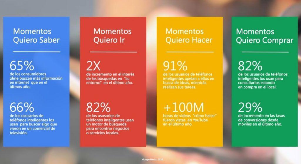 Micro-momentos: qué son y cómo aplicarlos en tu estrategia SEO - tipos micromomentos google min 1024x558